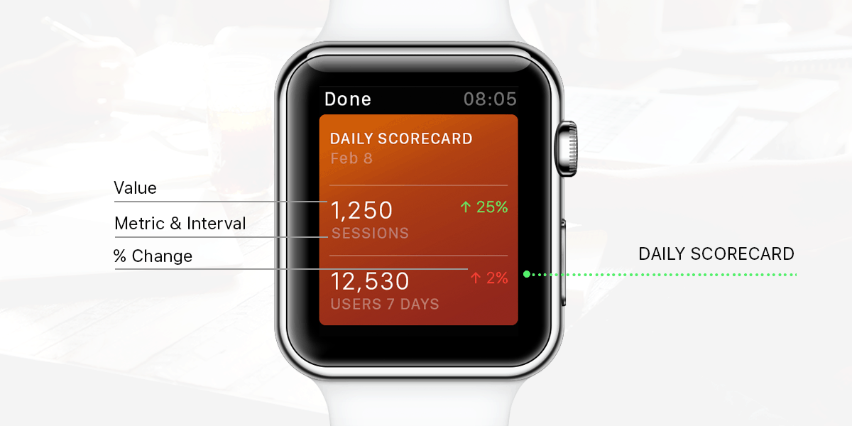 Databox for Apple Watch / Daily Scorecard