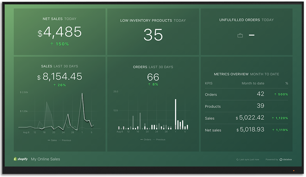 Shopify metrics and KPI visualization on Databox big screen dashboard