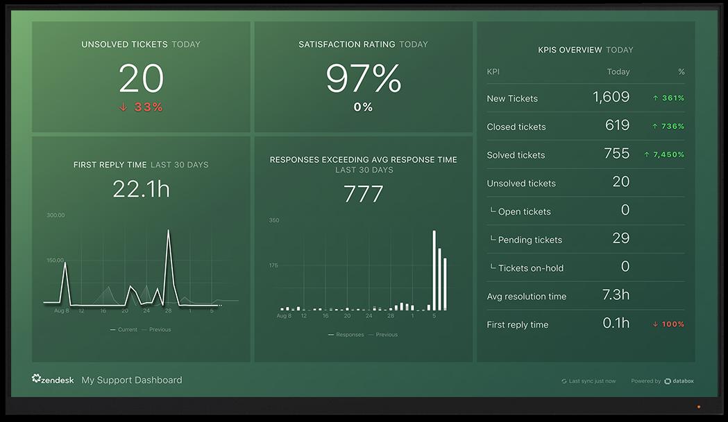 Zendesk metrics and KPI visualization on Databox big screen dashboard
