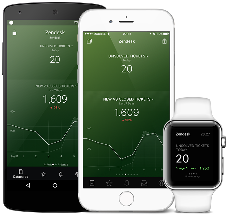 Zendesk metrics and KPI visualization in Databox native mobile app