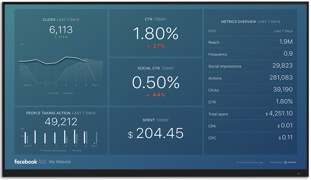 FbAds metrics and KPI visualization on Databox big screen dashboard