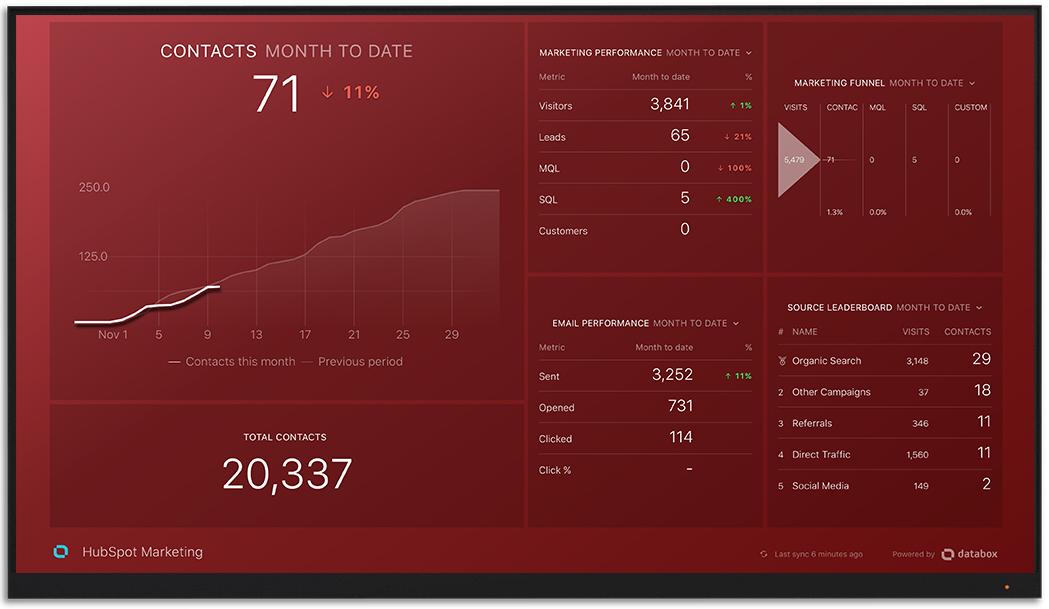 Hubspot metrics and KPI visualization on Databox big screen dashboard