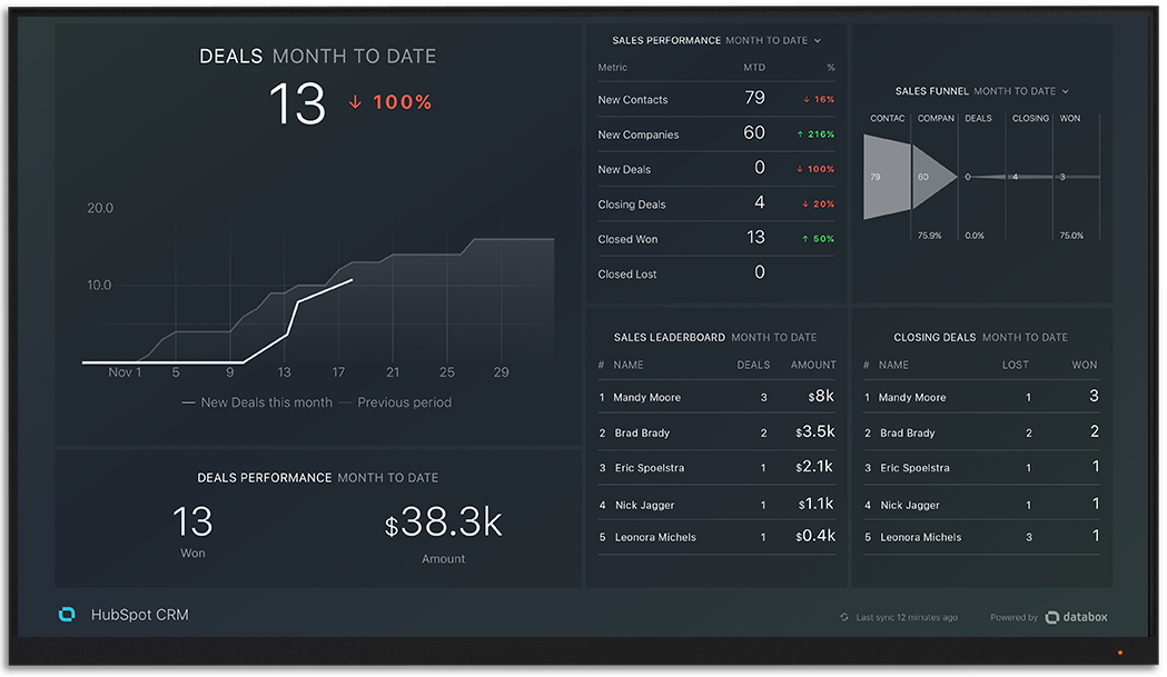 HubspotCrm metrics and KPI visualization on Databox big screen dashboard