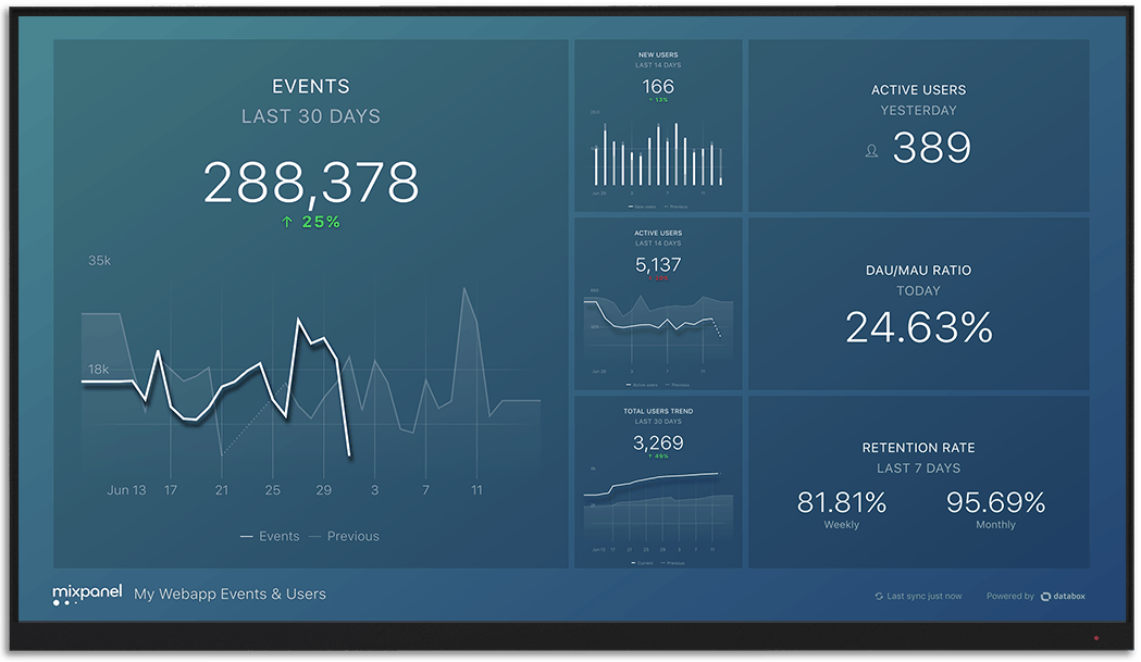 Mixpanel metrics and KPI visualization on Databox big screen dashboard