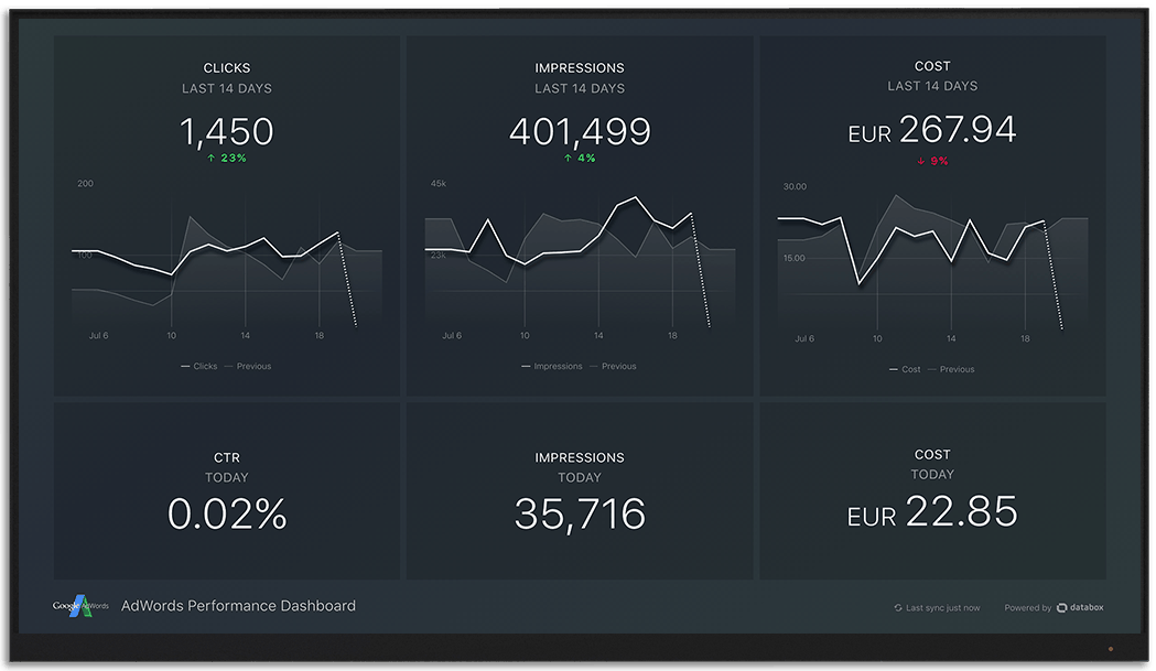 GoogleAdwords metrics and KPI visualization on Databox big screen dashboard