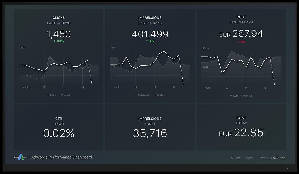 GoogleAdwords metrics and KPI visualization on Databox big screen dashboard