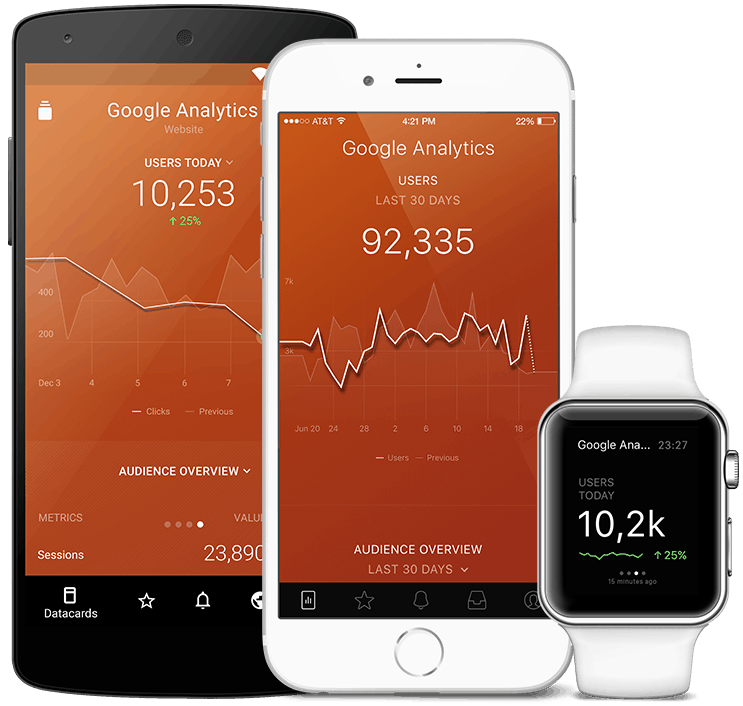 GoogleAnalytics metrics and KPI visualization in Databox native mobile app