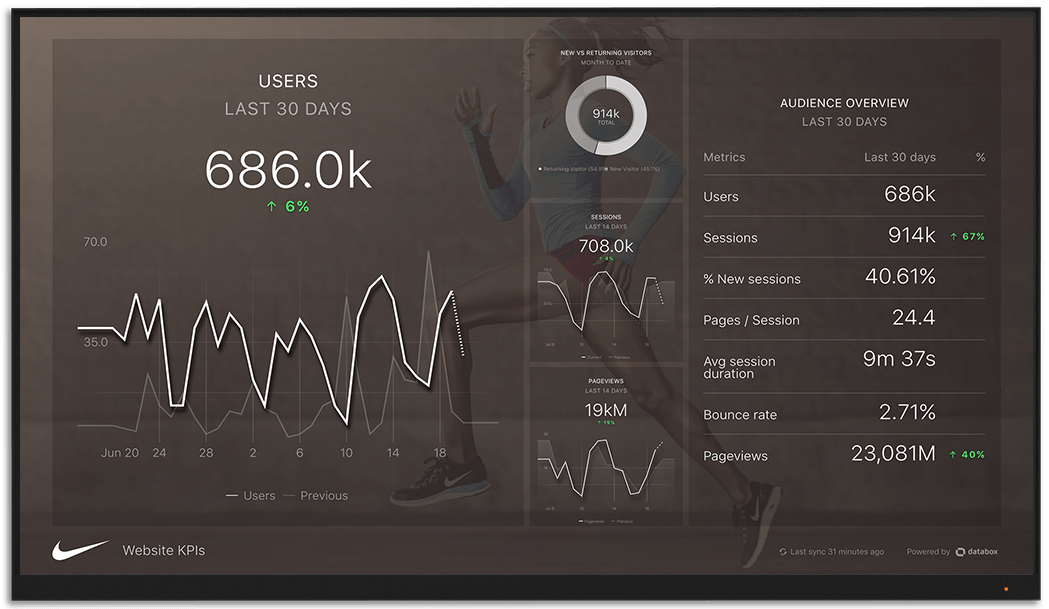 GoogleAnalytics metrics and KPI visualization on Databox big screen dashboard
