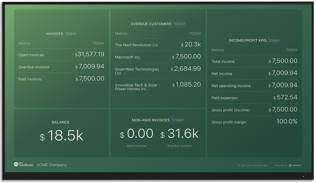 QuickBooks metrics and KPI visualization on Databox big screen dashboard