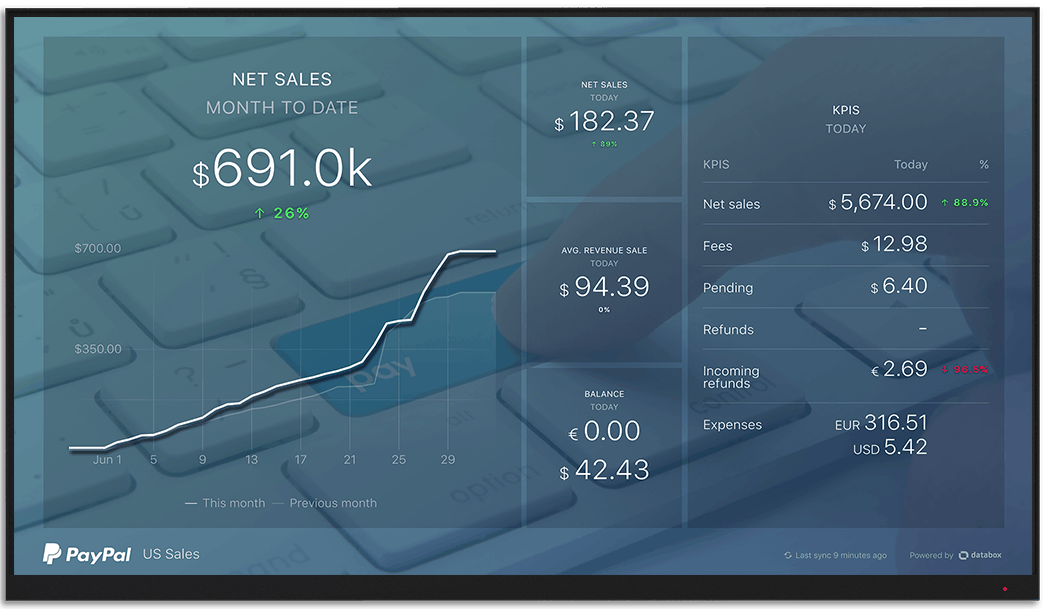 PayPal metrics and KPI visualization on Databox big screen dashboard