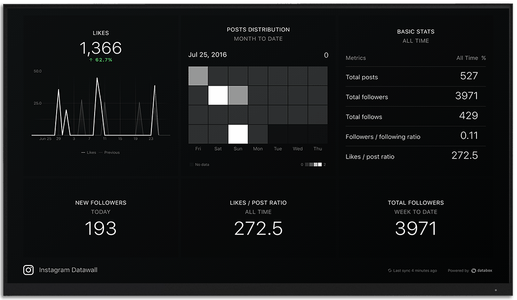 Instagram metrics and KPI visualization on Databox big screen dashboard