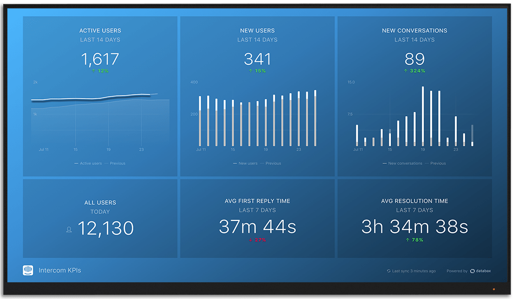 Intercom metrics and KPI visualization on Databox big screen dashboard