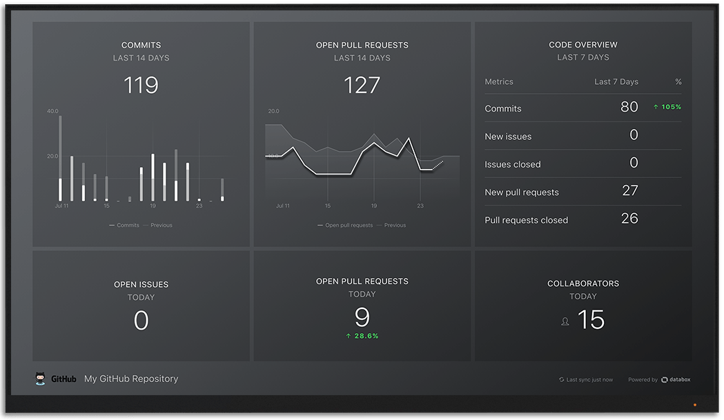 GitHub metrics and KPI visualization on Databox big screen dashboard