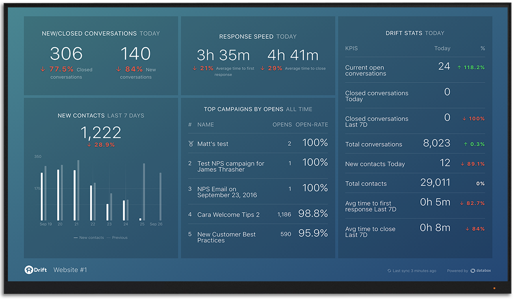 Drift metrics and KPI visualization on Databox big screen dashboard
