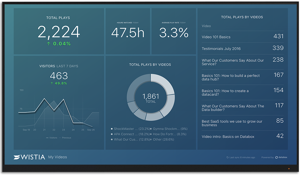 Wistia metrics and KPI visualization on Databox big screen dashboard