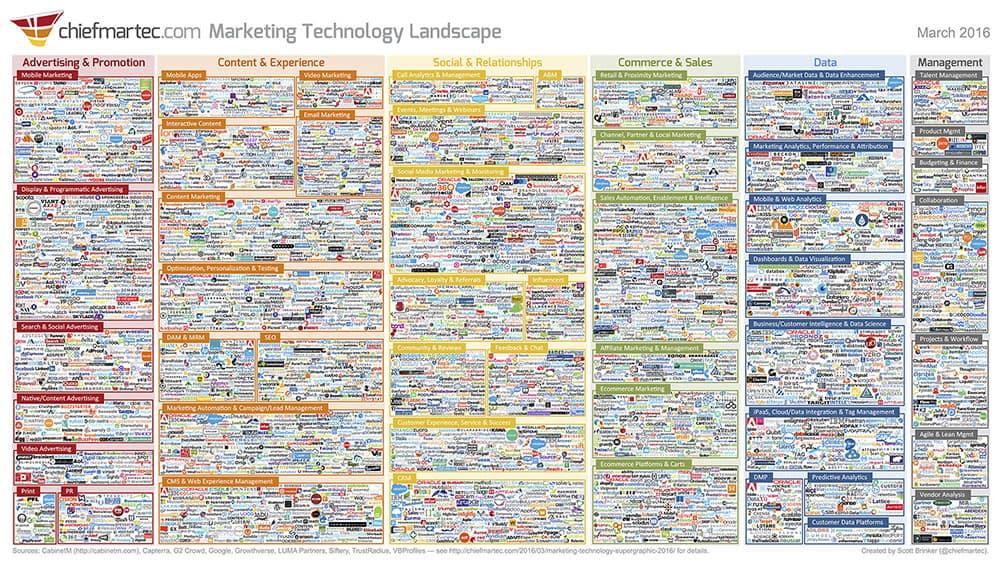 Market Technology Landscape