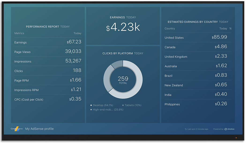 GoogleAdSense metrics and KPI visualization on Databox big screen dashboard
