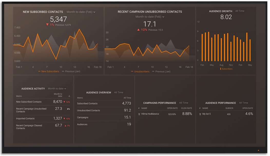 Mailchimp metrics and KPI visualization on Databox big screen dashboard