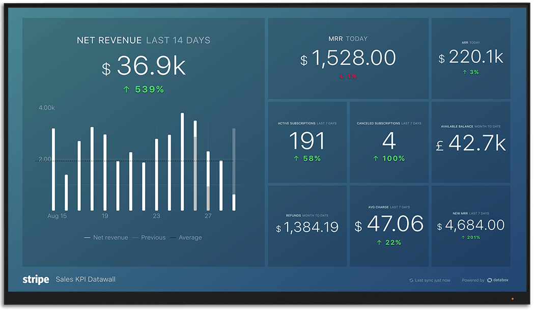 Stripe metrics and KPI visualization on Databox big screen dashboard