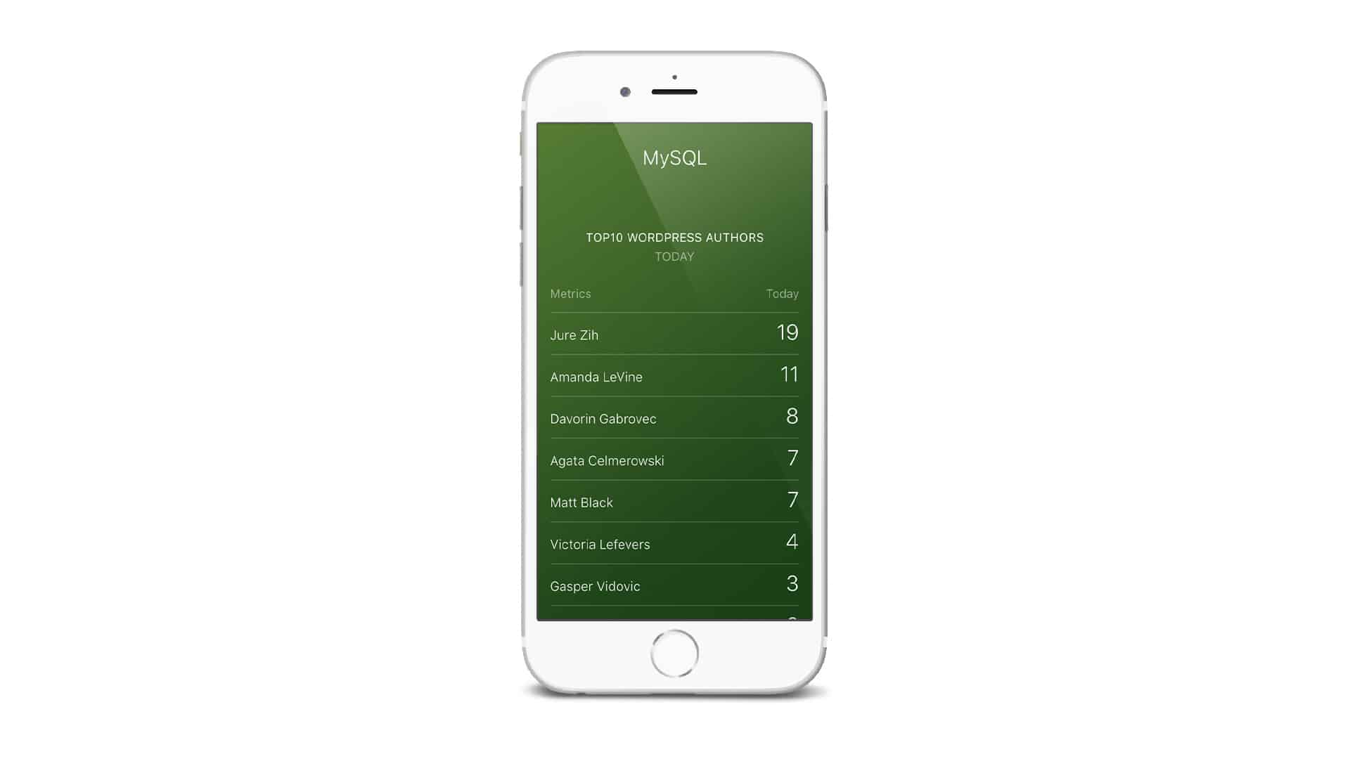 Visualize MySQL on mobile Dashboard