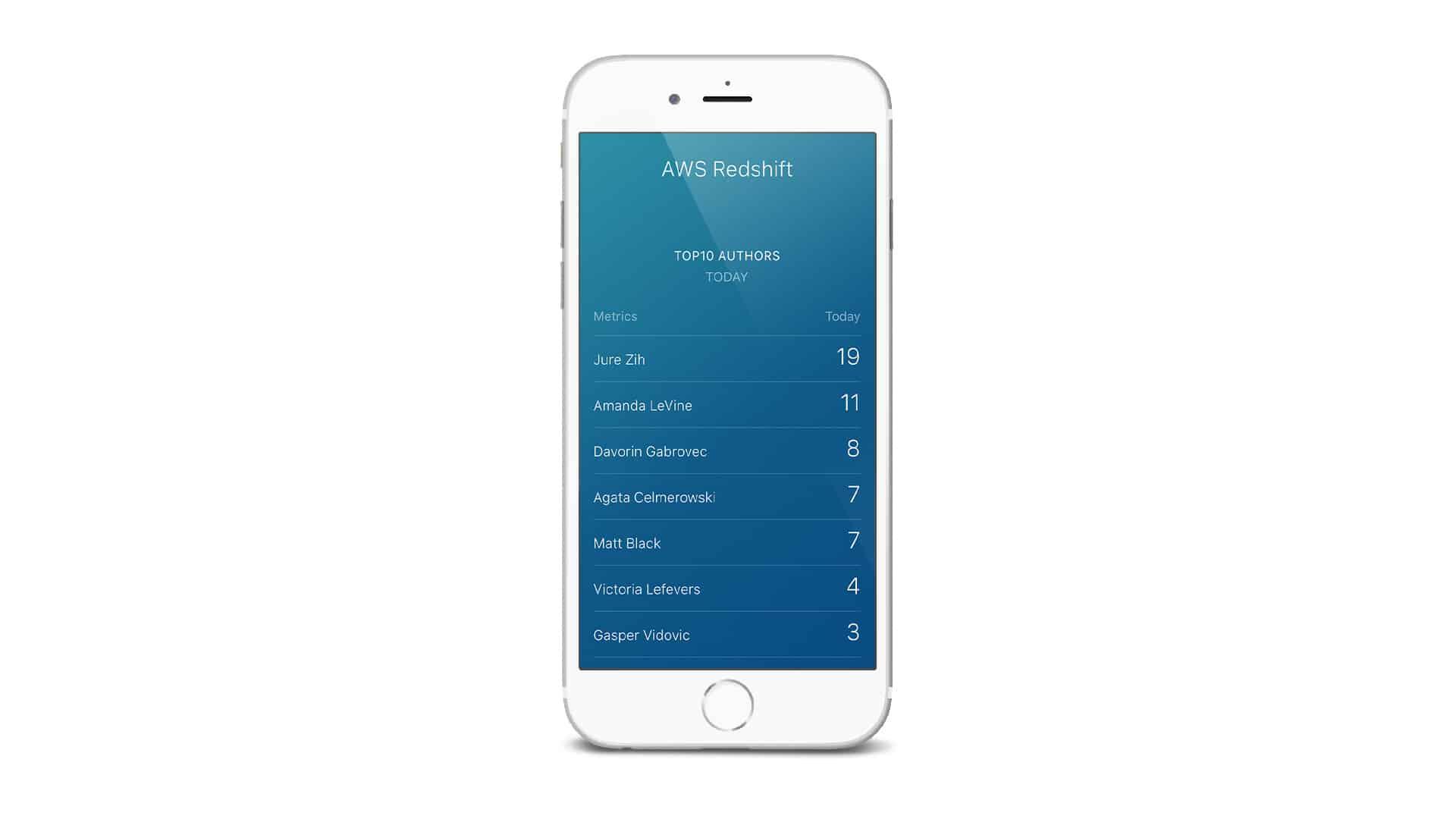 AWS Redshift Mobile Dashboard