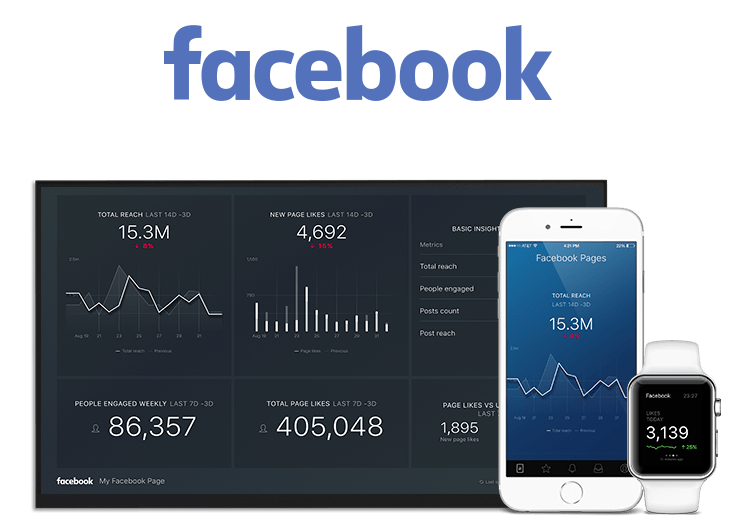 Example of Facebook Pages dashboard and mobile app metrics on graphs and charts