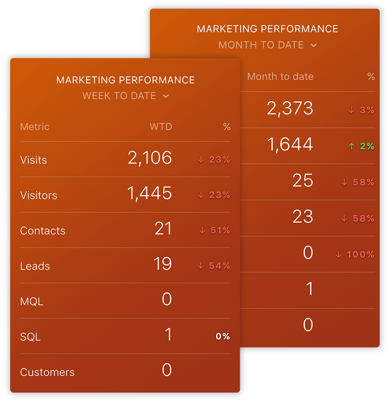 HubSpot Marketing Performance