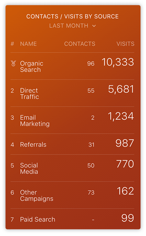 HubSpot Contact/Visits per Source