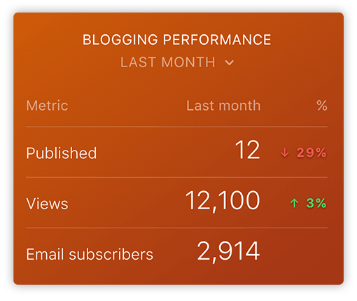 HubSpot Blogging Performance