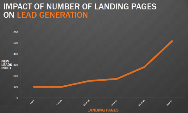 Landing page impact on Lead generation