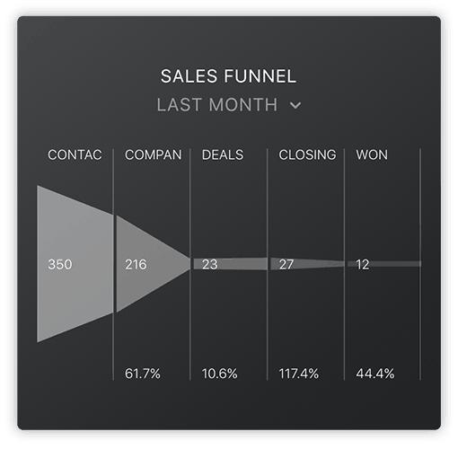 HubSpot Sales Funnel