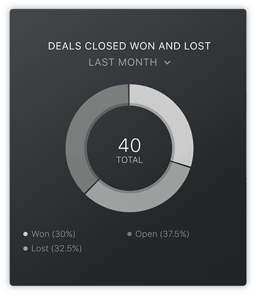 HubSpot Deals Closed Won Lost