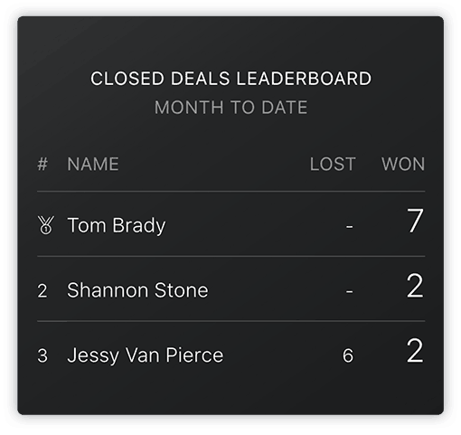 HubSpot Closed Deals Leaderboard
