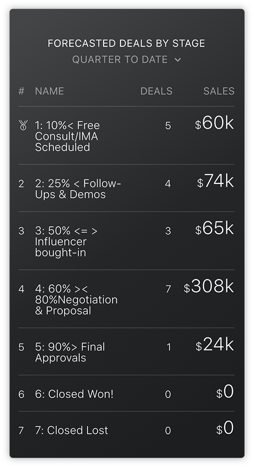 HubSpot Forecasted Deals by Stage