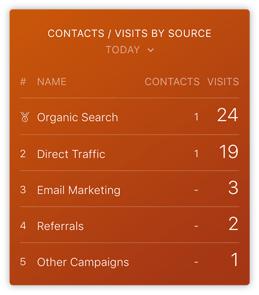 Databox HubSpot Contacts Visits