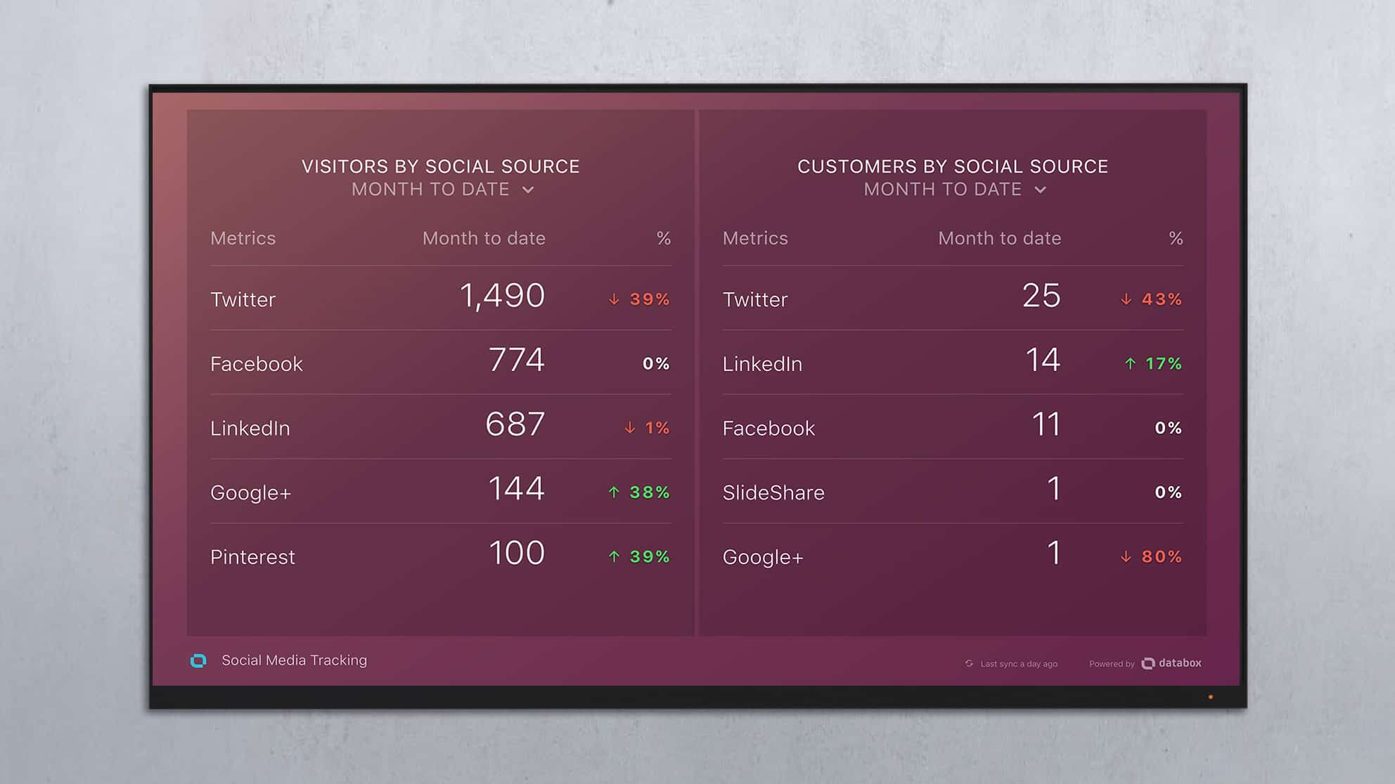 Visitors and Customers by Social Source Dashboard