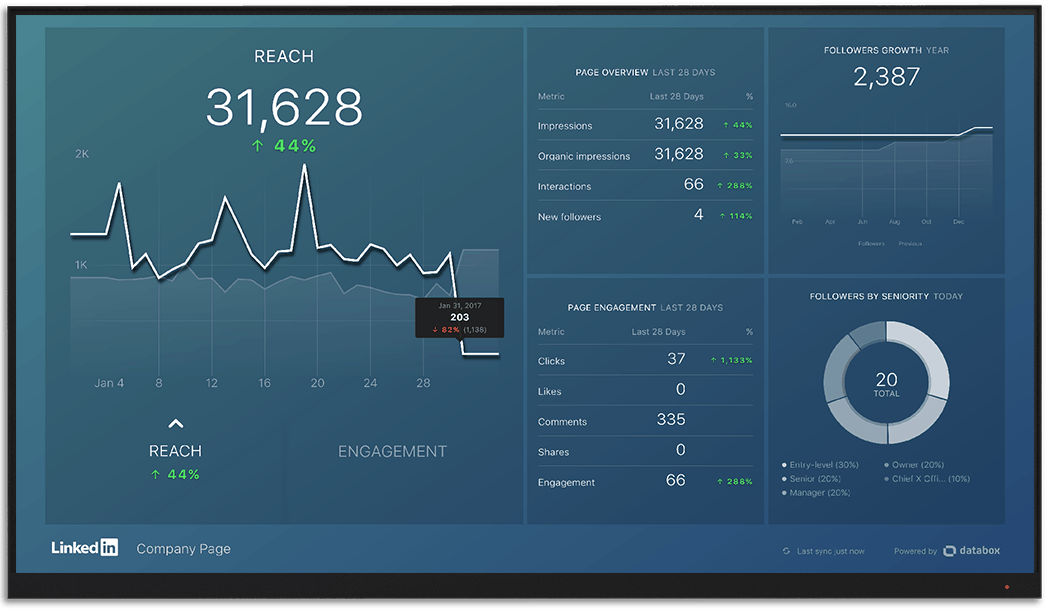 LinkedIn metrics and KPI visualization on Databox big screen dashboard