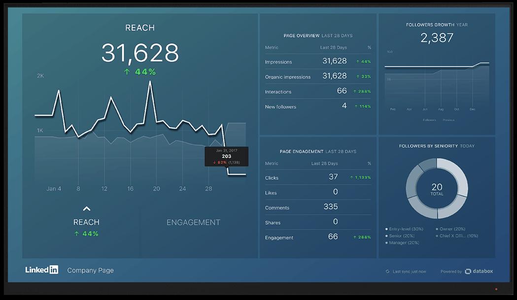 LinkedIn metrics and KPI visualization on Databox big screen dashboard