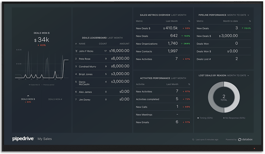 Pipedrive metrics and KPI visualization on Databox big screen dashboard