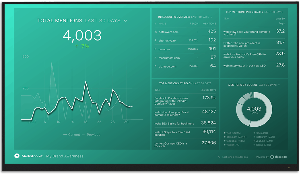 Mediatoolkit metrics and KPI visualization on Databox big screen dashboard