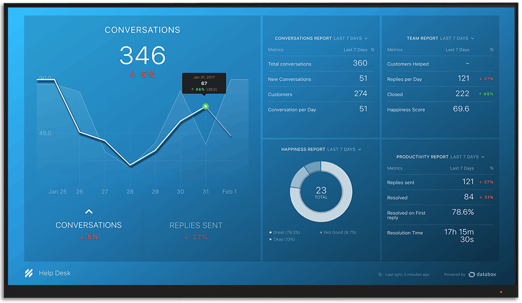 Helpscout metrics and KPI visualization on Databox big screen dashboard
