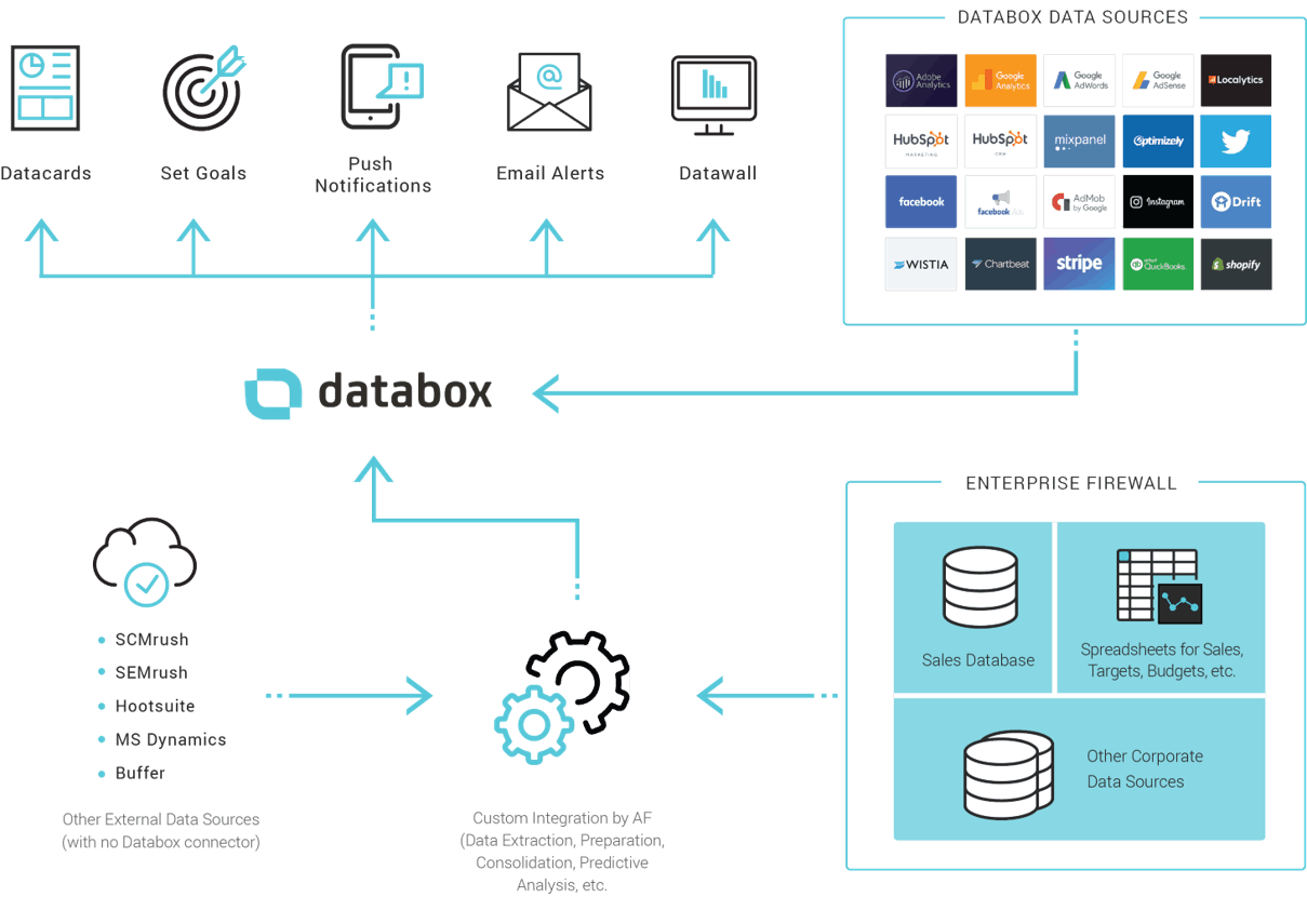 Databox with advanced integration