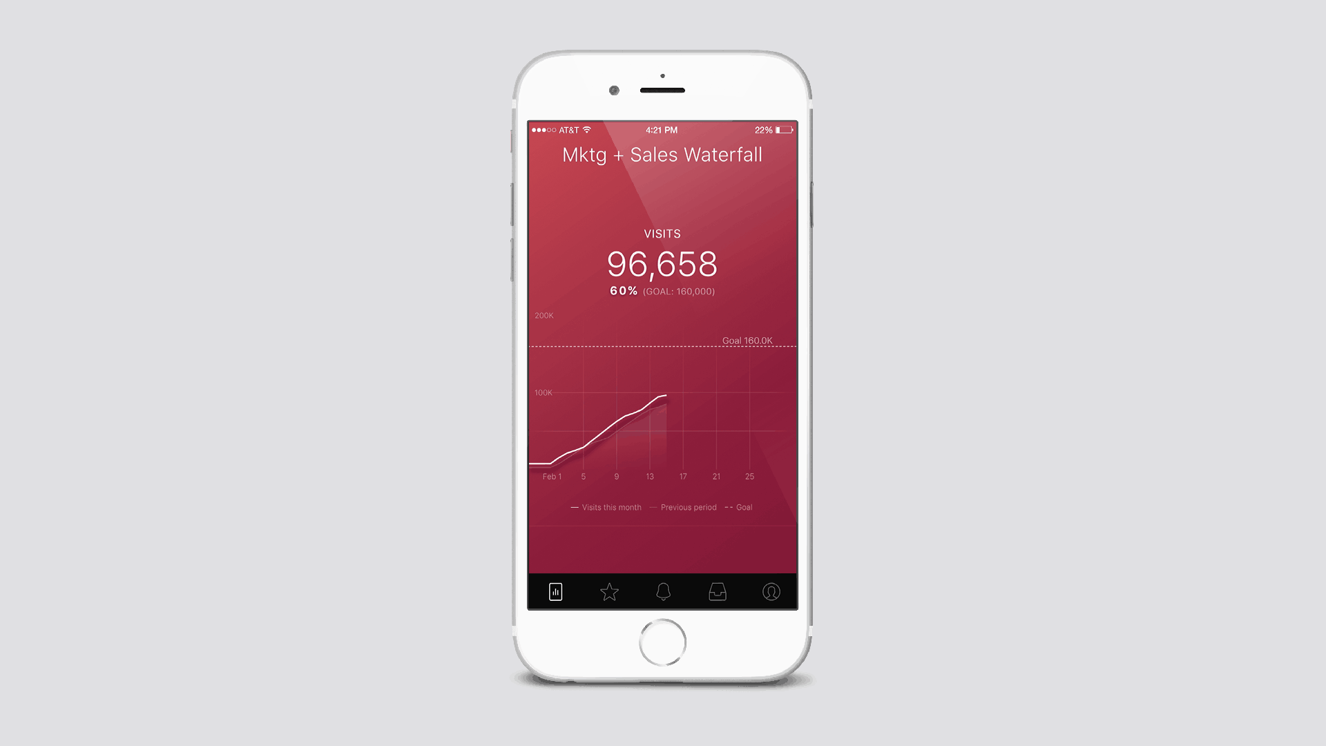 Sales Marketing Mobile Dashboard