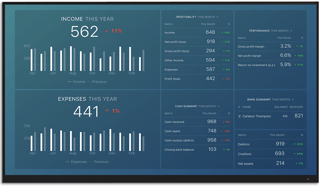 Xero metrics and KPI visualization on Databox big screen dashboard