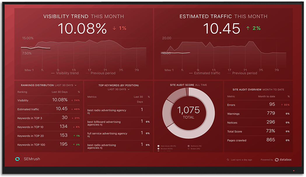 SEMrush metrics and KPI visualization on Databox big screen dashboard