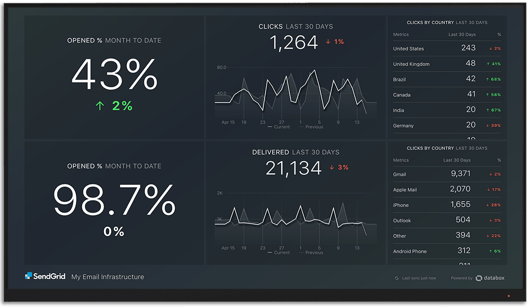 SendGrid metrics and KPI visualization on Databox big screen dashboard