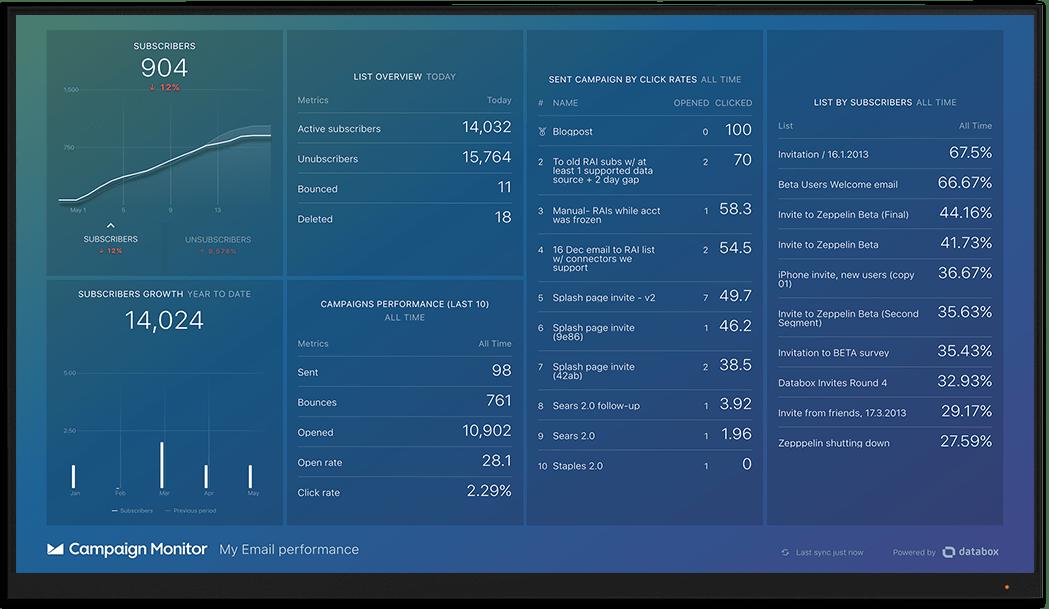 CampaignMonitorNew metrics and KPI visualization on Databox big screen dashboard