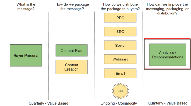 6 steps to growing your marketing agencys revenue from existing in case you were wondering green boxes represent activity that fits into the consulting bucket while yellow represents commoditized marketing malvernweather Image collections