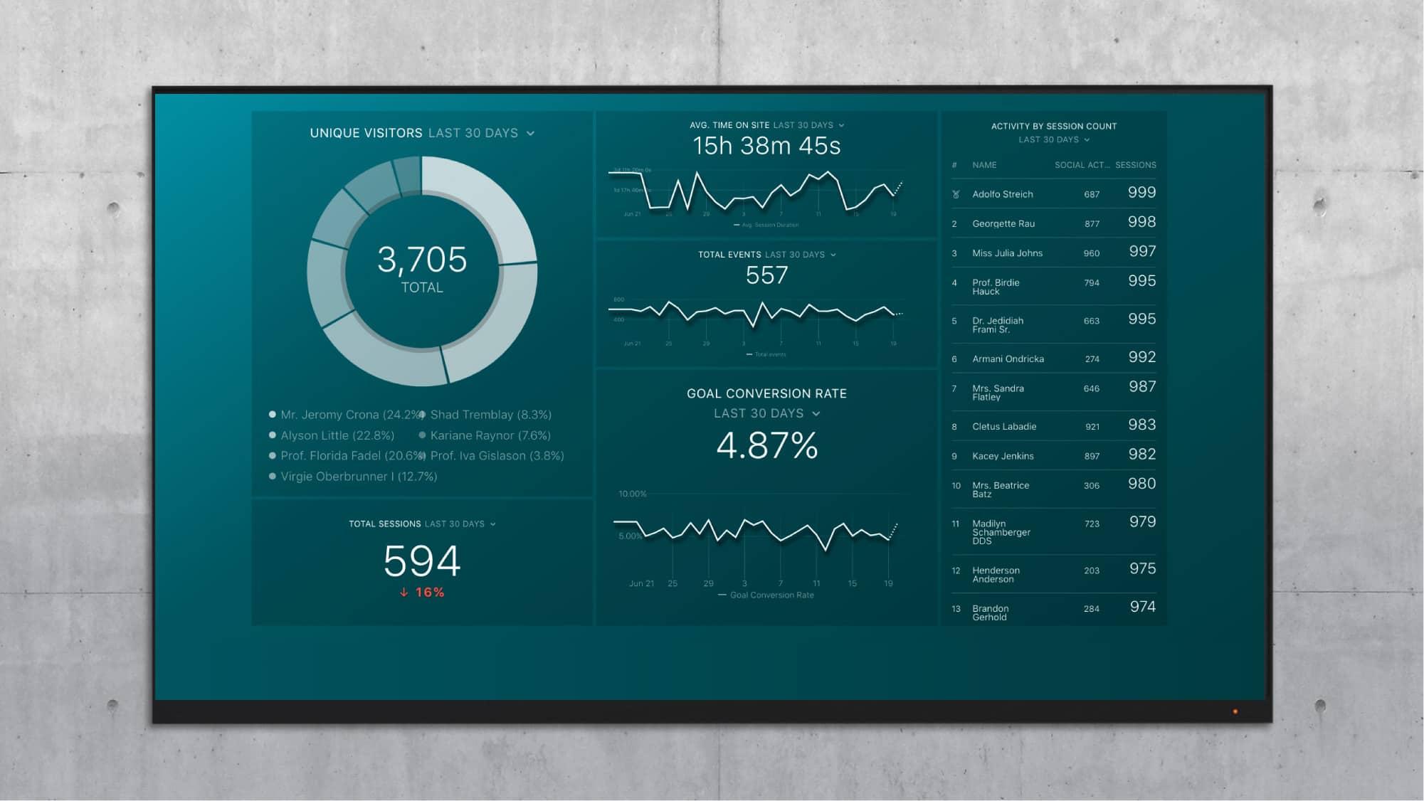 7 google analytics custom dashboard examples (to segment traffic).