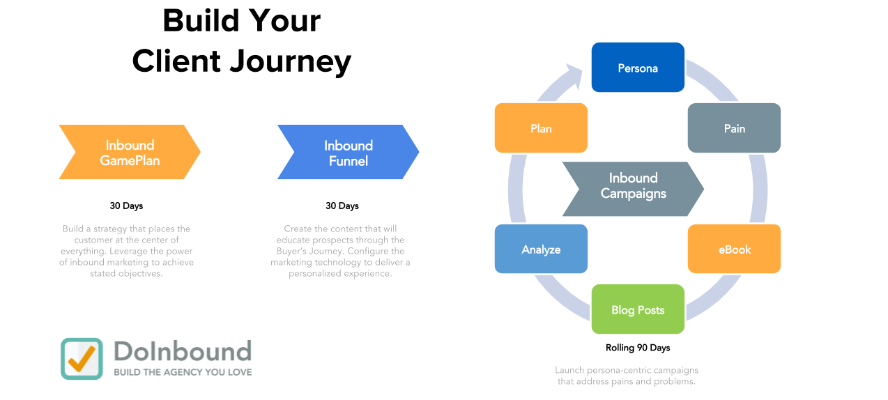 How to foster process driven agency teams databox blog you can use this in the sales process to educate prospects on how you work you can post this in the office to help teammates remember the big picture as fandeluxe Image collections
